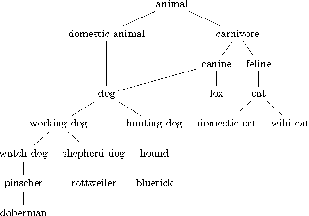 Figure 1 for Taxonomy grounded aggregation of classifiers with different label sets