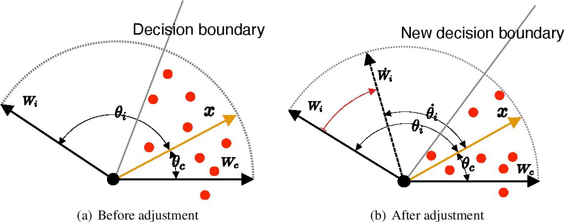 Figure 1 for Novelty-Prepared Few-Shot Classification