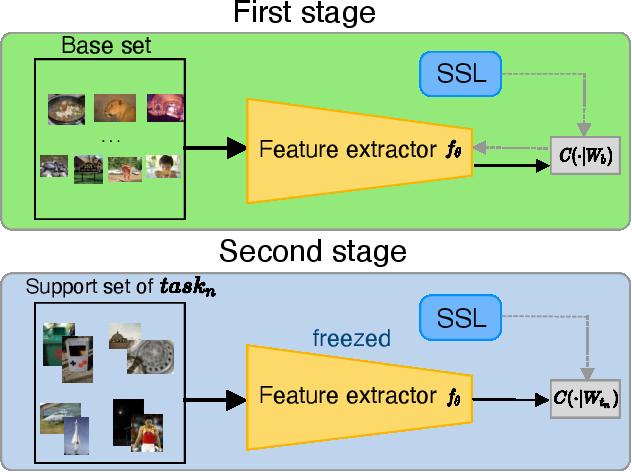 Figure 3 for Novelty-Prepared Few-Shot Classification