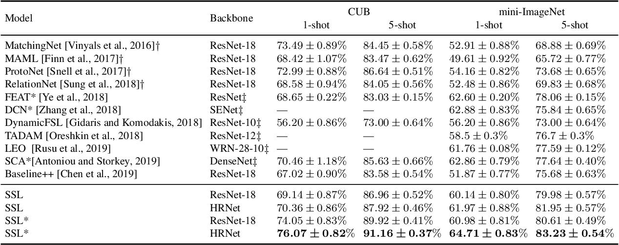 Figure 2 for Novelty-Prepared Few-Shot Classification