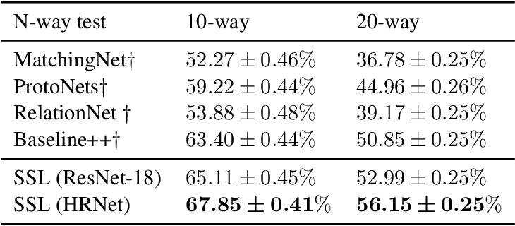 Figure 4 for Novelty-Prepared Few-Shot Classification