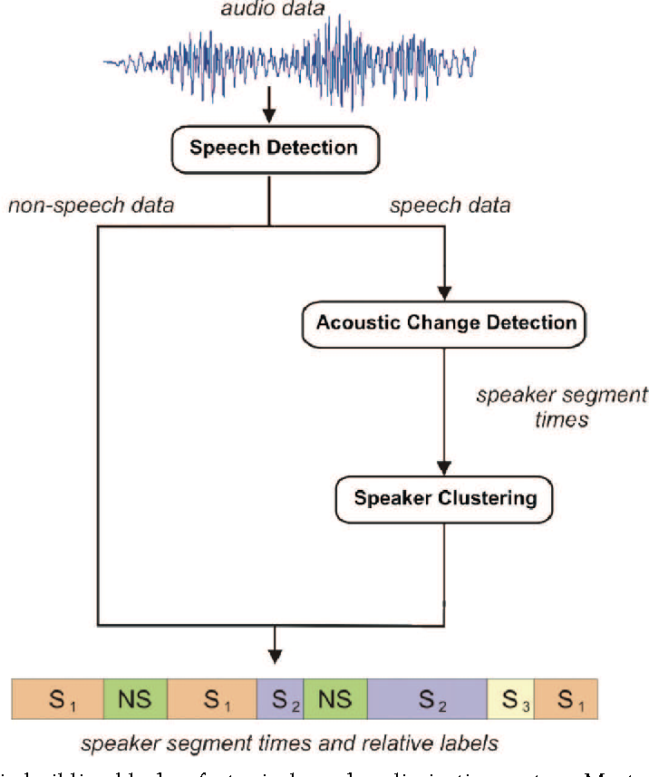 Novel Approaches To Speaker Clustering For Diarization In
