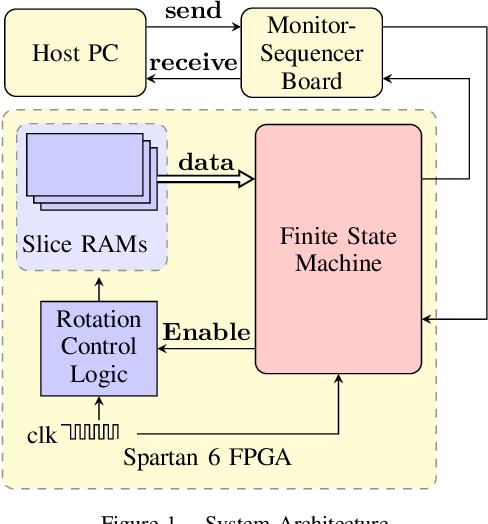 Figure 1 for Block-Matching Optical Flow for Dynamic Vision Sensor- Algorithm and FPGA Implementation