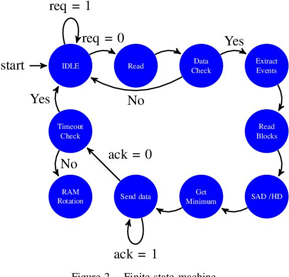 Figure 2 for Block-Matching Optical Flow for Dynamic Vision Sensor- Algorithm and FPGA Implementation