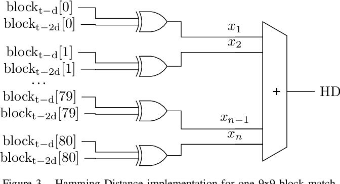 Figure 3 for Block-Matching Optical Flow for Dynamic Vision Sensor- Algorithm and FPGA Implementation