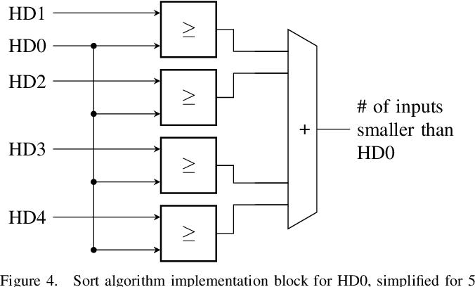 Figure 4 for Block-Matching Optical Flow for Dynamic Vision Sensor- Algorithm and FPGA Implementation