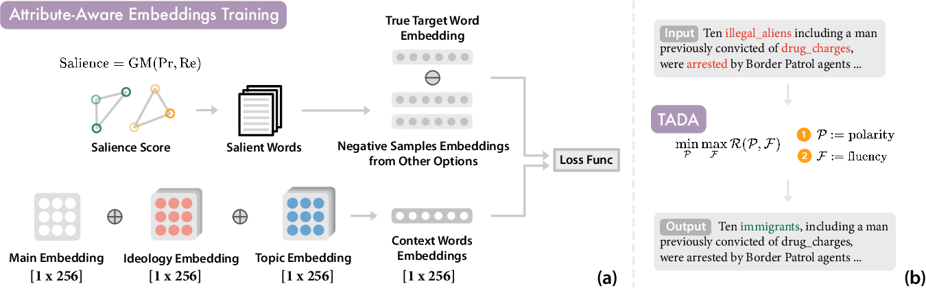 Figure 1 for Political Depolarization of News Articles Using Attribute-aware Word Embeddings