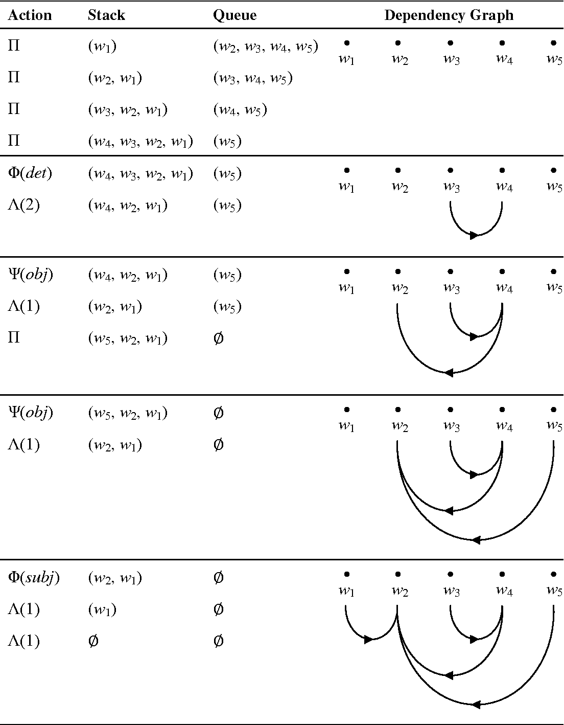 Figure 6 3 from Statistical Parsing by Machine Learning from a