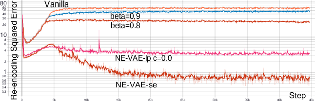 Figure 3 for Neighbor Embedding Variational Autoencoder