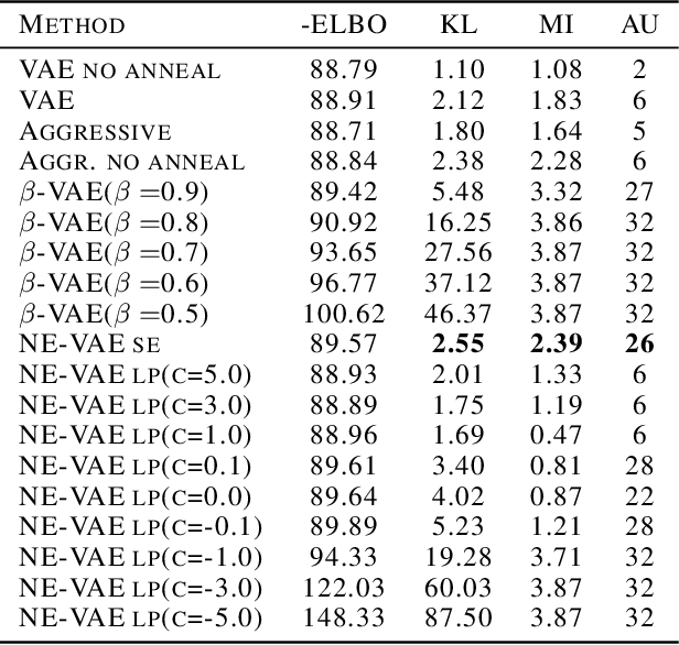 Figure 2 for Neighbor Embedding Variational Autoencoder