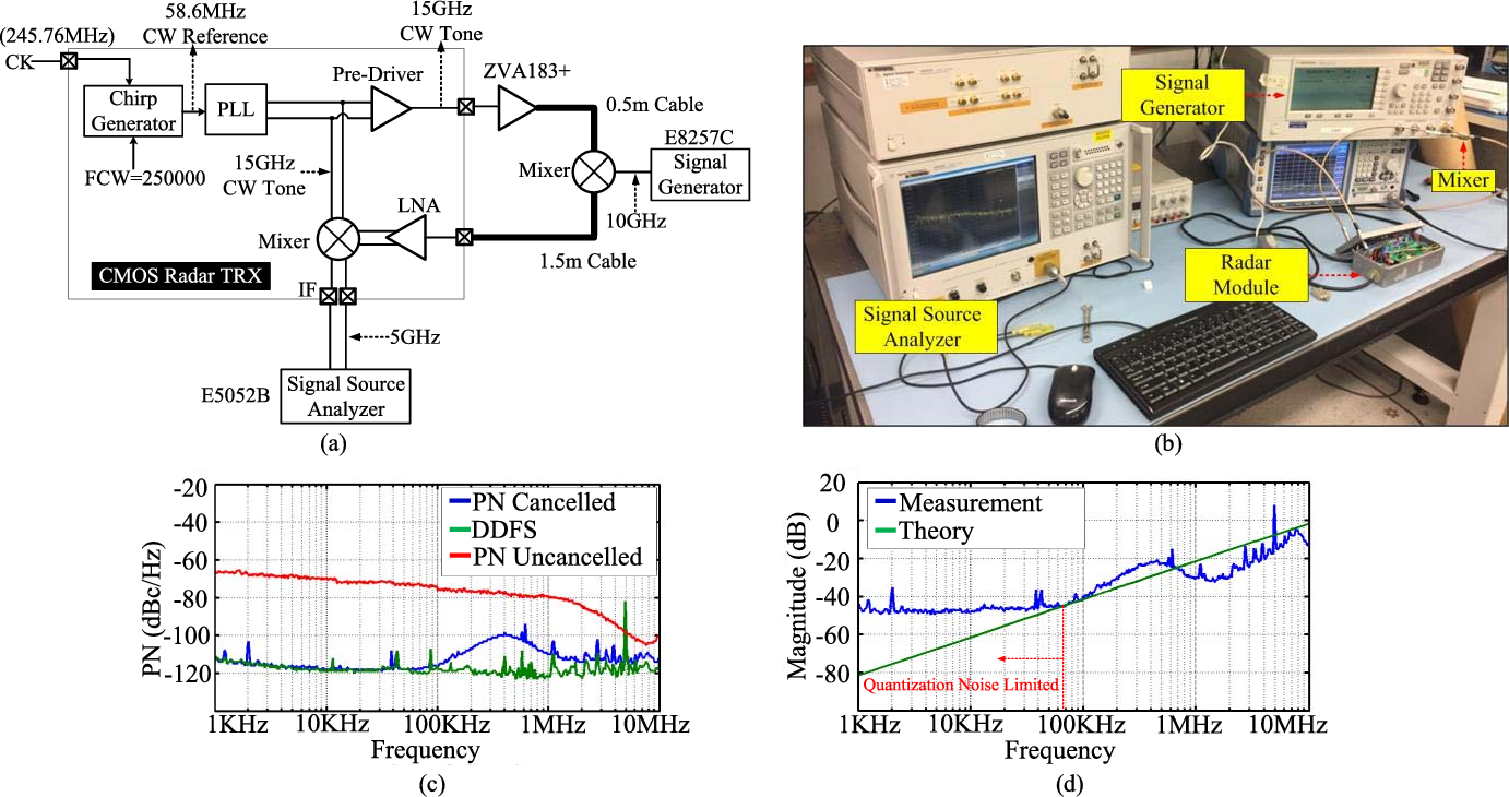 Figure 10 From A K U Band Cmos Fmcw Radar Transceiver For 5hz 5mhz Function Generator Circuit Is Shown In The Chart Snowpack Remote Sensing Semantic Scholar