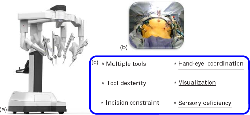 Figure 2 for Medical Technologies and Challenges of Robot Assisted Minimally Invasive Intervention and Diagnostics