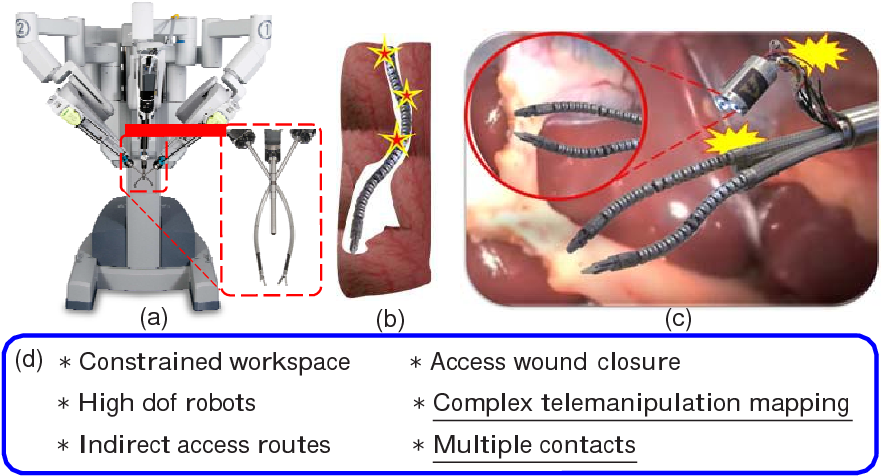 Figure 3 for Medical Technologies and Challenges of Robot Assisted Minimally Invasive Intervention and Diagnostics