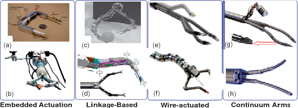 Figure 4 for Medical Technologies and Challenges of Robot Assisted Minimally Invasive Intervention and Diagnostics