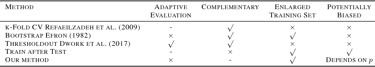 Figure 1 for Train on Validation: Squeezing the Data Lemon