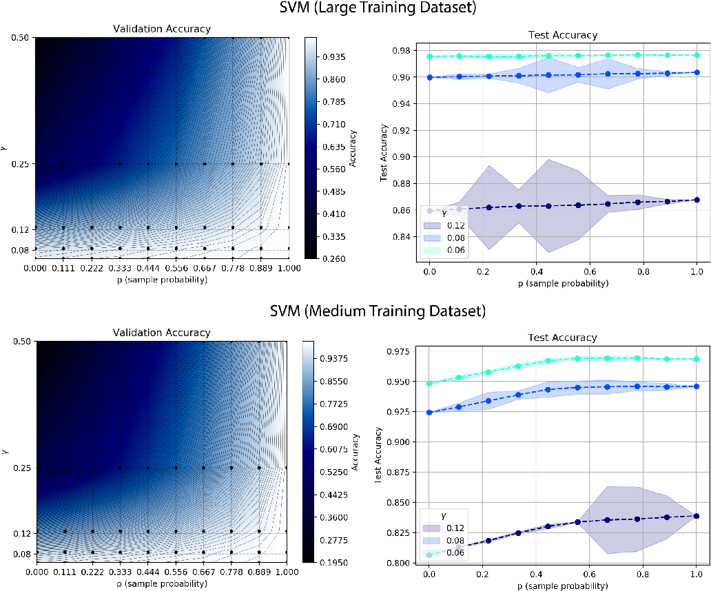 Figure 3 for Train on Validation: Squeezing the Data Lemon