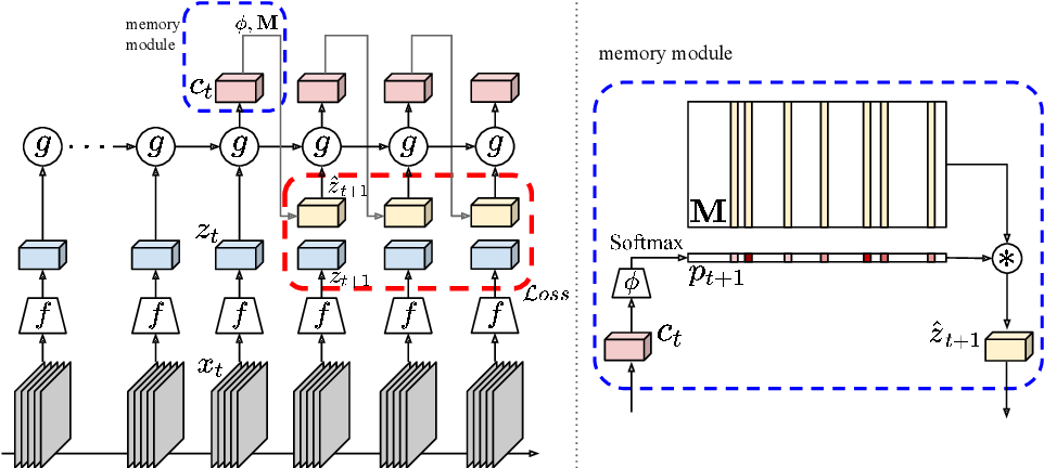 Figure 3 for Memory-augmented Dense Predictive Coding for Video Representation Learning