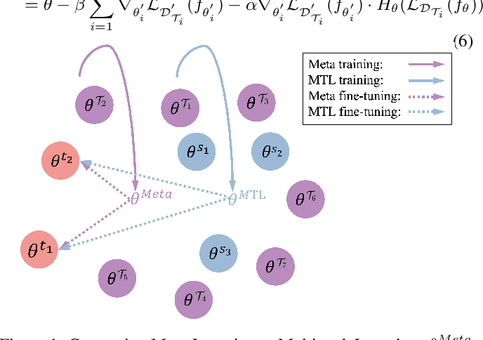 Figure 1 for Meta-Learning for Low-resource Natural Language Generation in Task-oriented Dialogue Systems