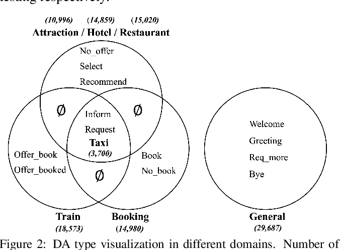 Figure 3 for Meta-Learning for Low-resource Natural Language Generation in Task-oriented Dialogue Systems