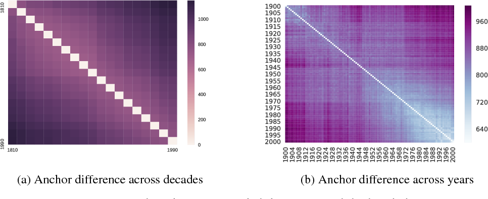 Figure 1 for The Global Anchor Method for Quantifying Linguistic Shifts and Domain Adaptation