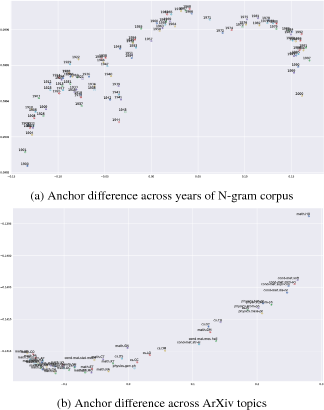 Figure 3 for The Global Anchor Method for Quantifying Linguistic Shifts and Domain Adaptation