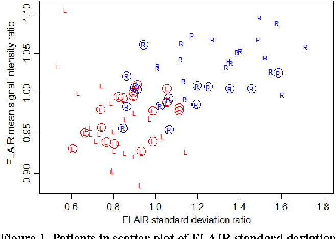 "Figure 1. Patients in scatter plot of FLAIR standard deviation and FLAIR mean signal intensity ratios. Side of abnormality in patients is shown with ""R"" and ""L"" letters, respectively. Phase II patients are outlined."