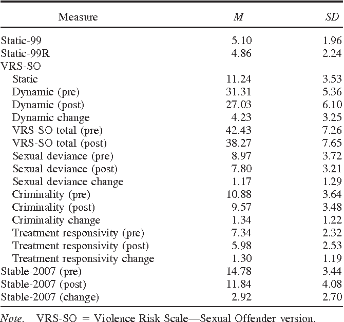 Stable assessment of sex offenders