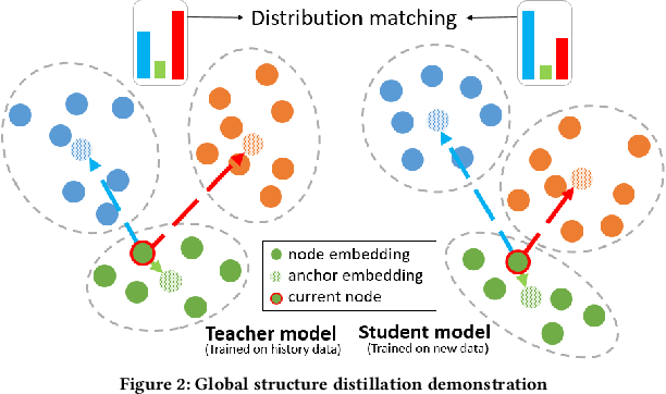 Figure 3 for GraphSAIL: Graph Structure Aware Incremental Learning for Recommender Systems