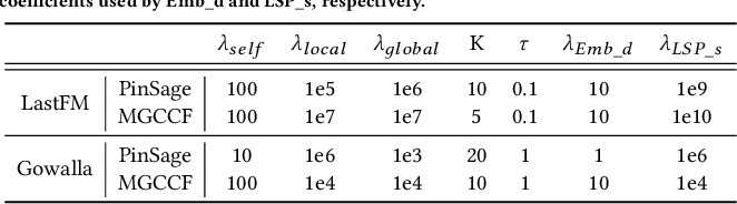 Figure 4 for GraphSAIL: Graph Structure Aware Incremental Learning for Recommender Systems