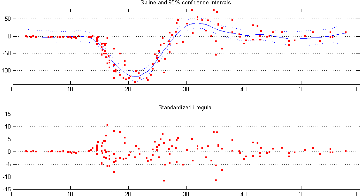 Figure 4 from The SSM Toolbox for Matlab - Semantic Scholar