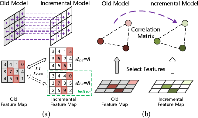Figure 1 for Multi-View Correlation Distillation for Incremental Object Detection