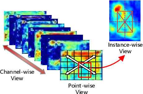 Figure 3 for Multi-View Correlation Distillation for Incremental Object Detection