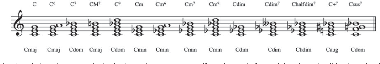 Predicting the Composer and Style of Jazz Chord Progressions ...