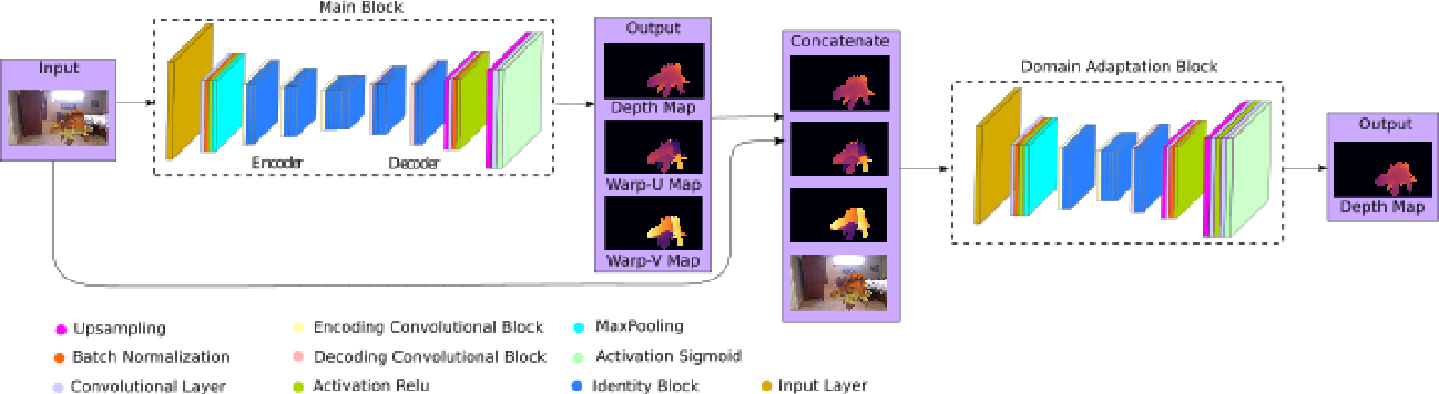 Figure 3 for Deep Shape-from-Template: Wide-Baseline, Dense and Fast Registration and Deformable Reconstruction from a Single Image