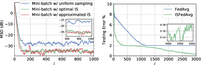 Figure 1 for Optimal Importance Sampling for Federated Learning