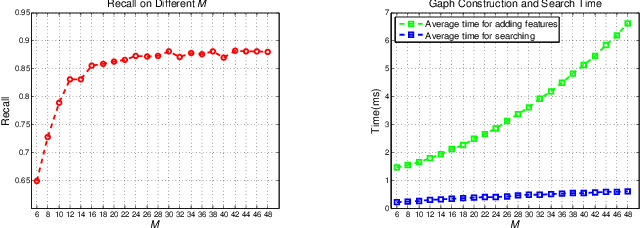 Figure 3 for Fast and Incremental Loop Closure Detection Using Proximity Graphs
