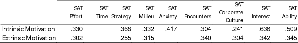 Table 4 Significant correlations (p < .01) between the attributional scales and the criterion measure scales