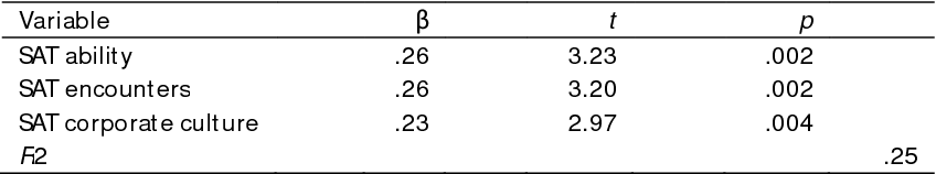 Table 6 Results of regression analysis of the attributional scales with Extrinsic motivation as the criterion variable (significance level p < .01)