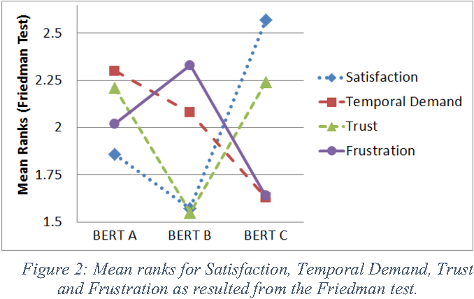 Figure 2 for Believing in BERT: Using expressive communication to enhance trust and counteract operational error in physical Human-Robot Interaction