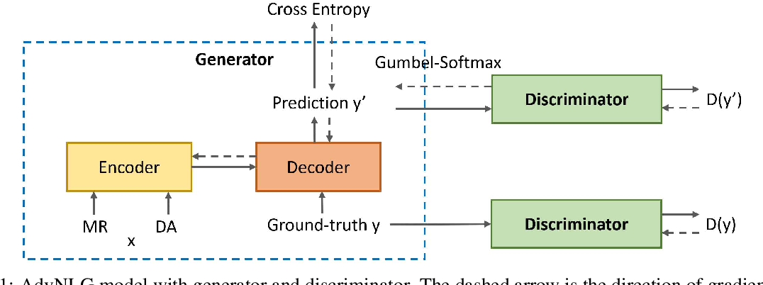 Figure 2 for Boosting Naturalness of Language in Task-oriented Dialogues via Adversarial Training
