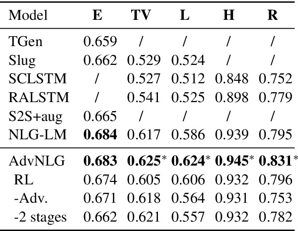Figure 3 for Boosting Naturalness of Language in Task-oriented Dialogues via Adversarial Training