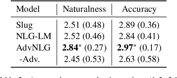 Figure 4 for Boosting Naturalness of Language in Task-oriented Dialogues via Adversarial Training