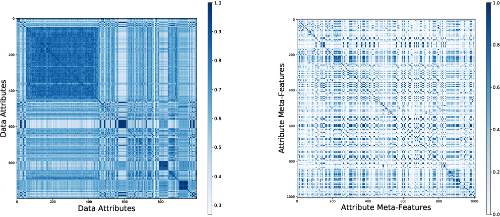 Figure 2 for Personalized Visualization Recommendation