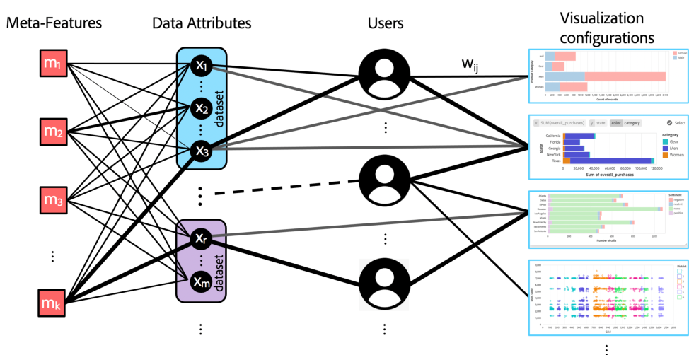 Figure 4 for Personalized Visualization Recommendation