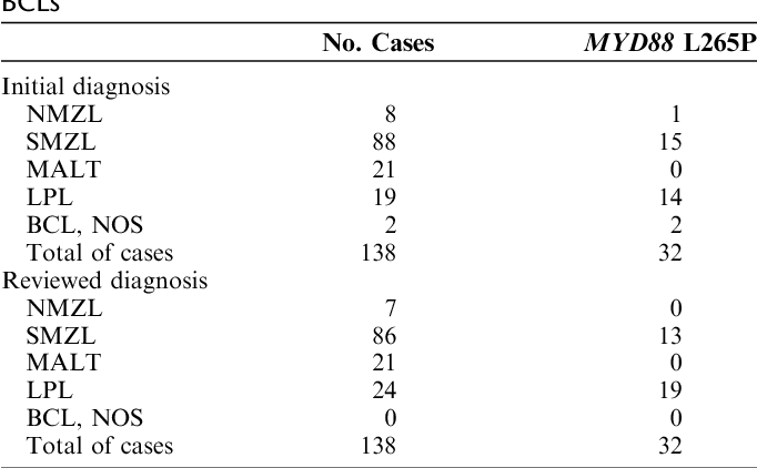 Table 1 from MYD88 (L265P) somatic mutation in marginal zone