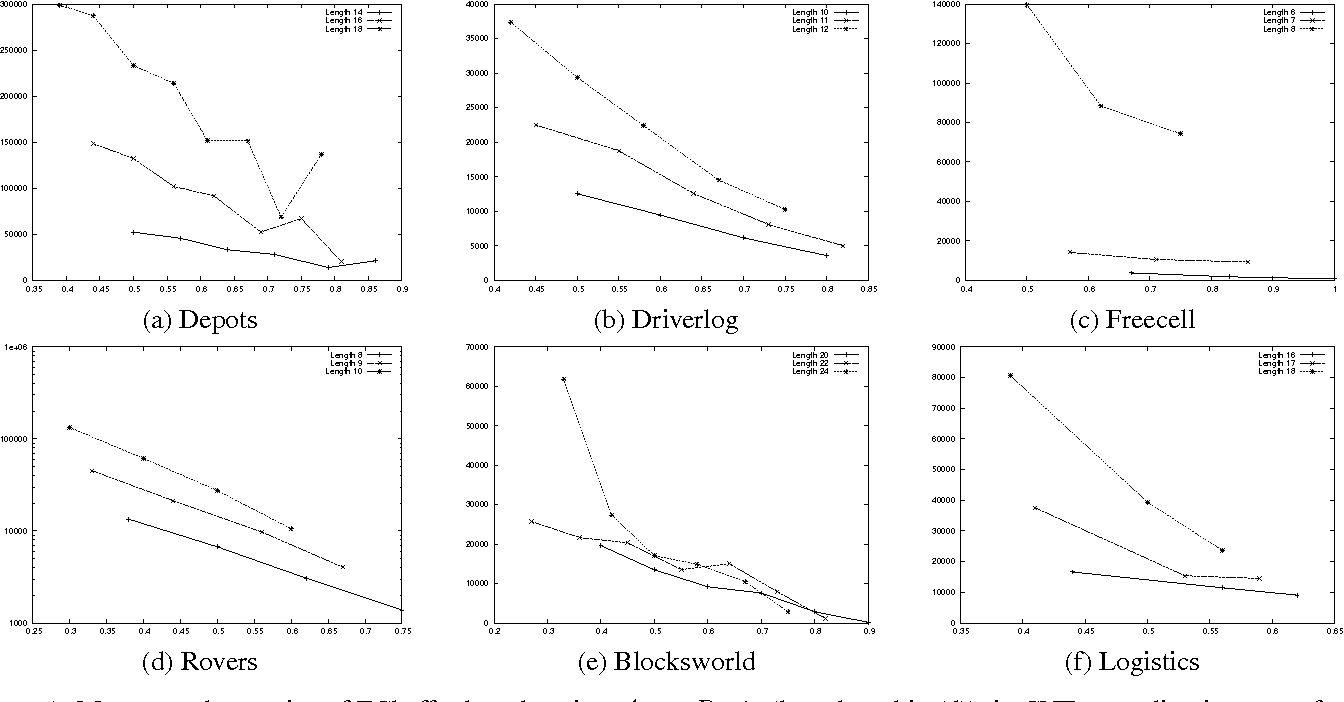 Figure 1 for Structure and Problem Hardness: Goal Asymmetry and DPLL Proofs in<br> SAT-Based Planning