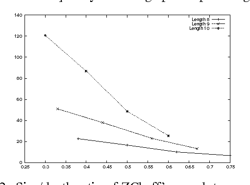 Figure 2 for Structure and Problem Hardness: Goal Asymmetry and DPLL Proofs in<br> SAT-Based Planning
