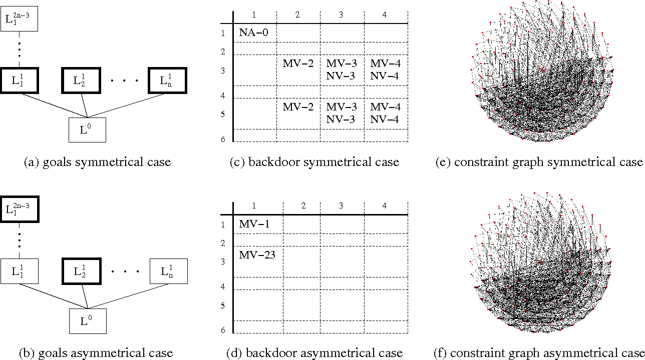 Figure 3 for Structure and Problem Hardness: Goal Asymmetry and DPLL Proofs in<br> SAT-Based Planning