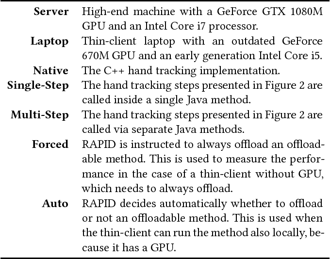 Figure 2 for On the Feasibility of Real-Time 3D Hand Tracking using Edge GPGPU Acceleration