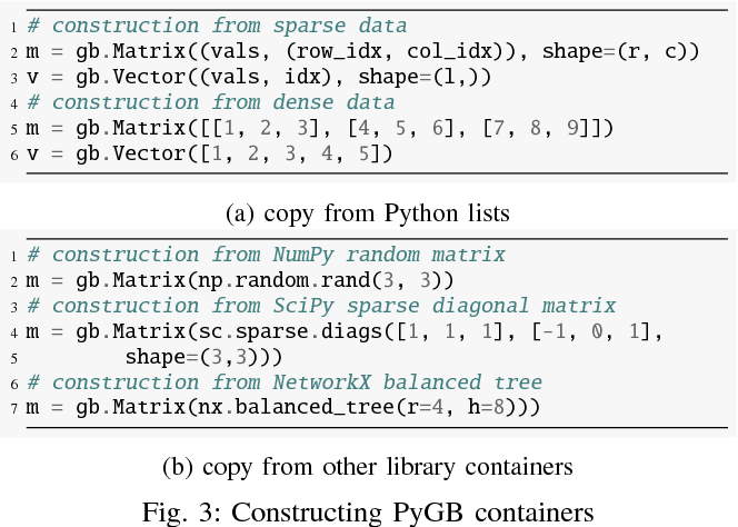 Figure 3 from PyGB: GraphBLAS DSL in Python with Dynamic Compilation